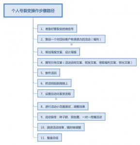【资料】一份可直接套用的个人号裂变活动方案模版