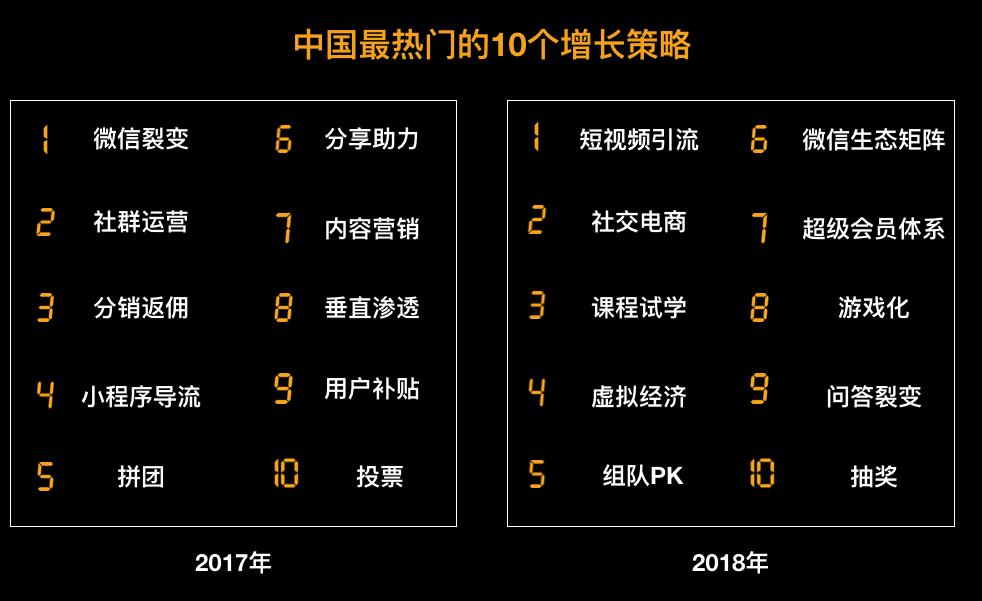 盘点2019年最热门的10大增长策略