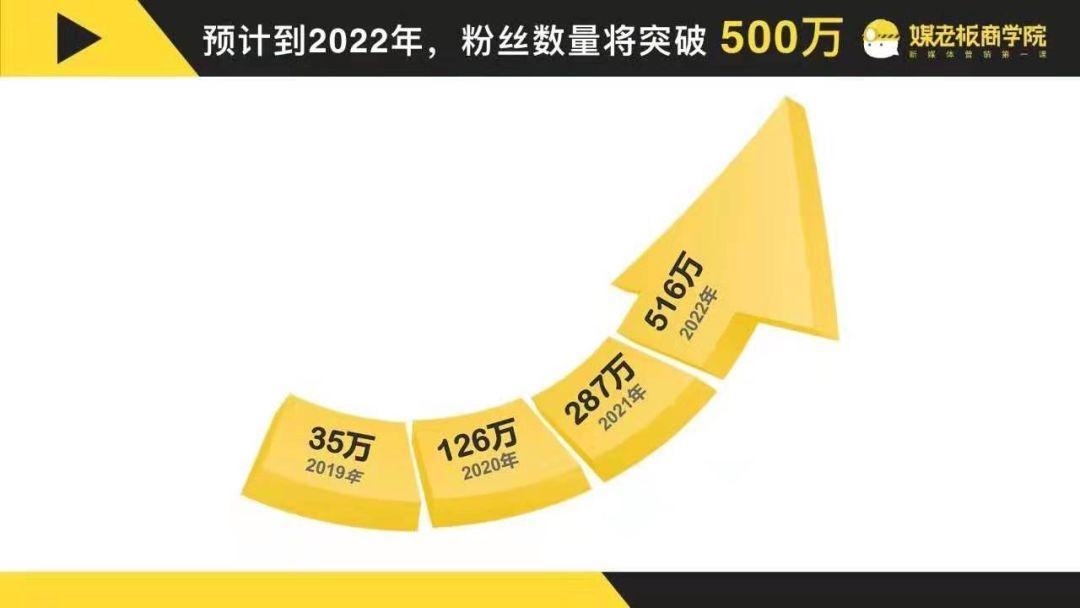 【案例复盘】1.4万字线下门店私域流量运营全公开:复购提升4倍、业绩提升5倍!
